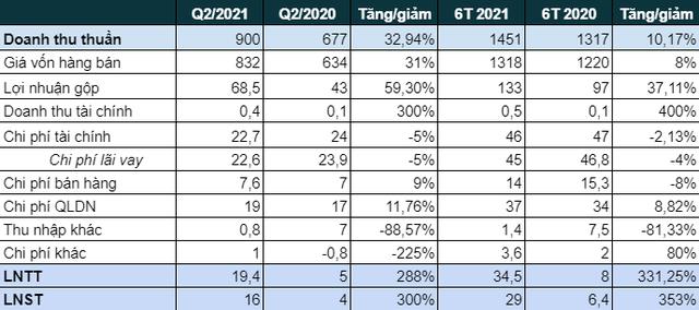 Doanh thu kỷ lục 900 tỷ, một công ty nhựa báo lãi quý 2 vọt tăng gấp gần 4 lần cùng kỳ 2020 - Ảnh 1.
