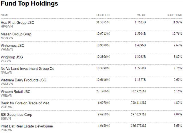 Fubon FTSE Vietnam ETF tiếp tục mua ròng hơn 1.000 tỷ đồng cổ phiếu Việt Nam trong tuần 19-23/7 - Ảnh 2.