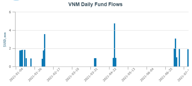 Fubon FTSE Vietnam ETF tiếp tục mua ròng hơn 1.000 tỷ đồng cổ phiếu Việt Nam trong tuần 19-23/7 - Ảnh 3.