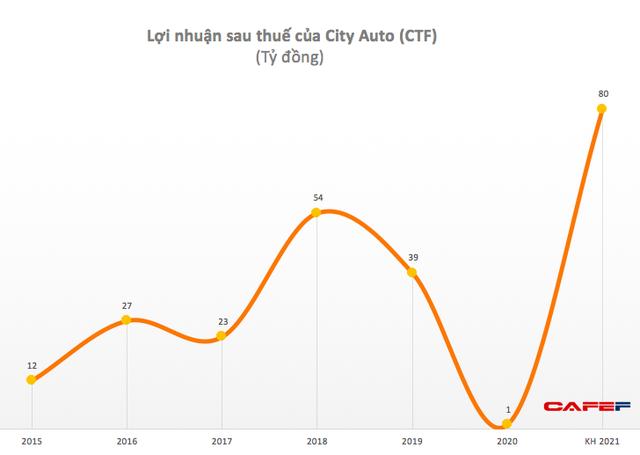 City Auto (CTF): Quý 2 lãi 8 tỷ đồng, cao gấp 16 lần cùng kỳ - Ảnh 2.