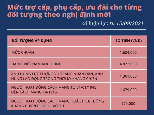 Mẹ Việt Nam anh hùng sẽ được tăng gấp 3 lần mức hỗ trợ hàng tháng từ 15/9 - Ảnh 1.