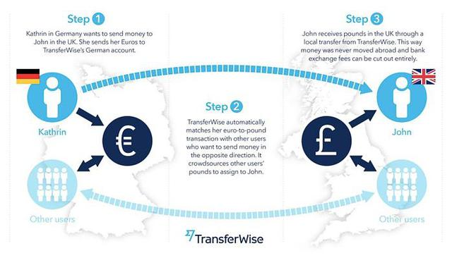Tham vọng đưa việc chuyển tiền quốc tế dễ dàng và rẻ hơn, startup Wise lên sàn với mức định giá gần 14 tỷ USD, gấp rưỡi Western Union  - Ảnh 1.