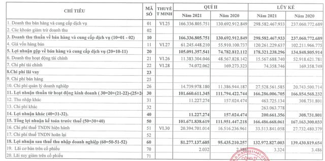 Không có khoản thu cổ tức từ Tiếp vận SITC, Cảng Đình Vũ (DVP) vẫn lãi 133 tỷ đồng sau thuế trong 6 tháng - Ảnh 1.