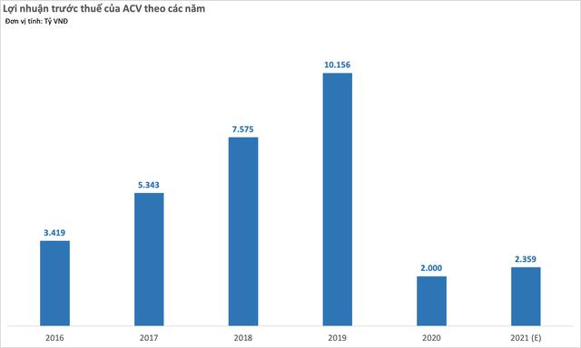 Bị tạm dừng giao dịch trên UPCoM 3 phiên, ACV tổ chức ngay ĐHCĐ trực tuyến trong giai đoạn giãn cách xã hội, đặt kế hoạch lợi nhuận 2.359 tỷ đồng   - Ảnh 1.