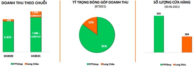 Chuỗi nhà thuốc Long Châu: Doanh thu nửa đầu năm tăng gấp 3 lần lên 1.336 tỷ đồng, riêng tháng 6 trung bình đã chạm mốc 12 tỷ/ngày - Ảnh 1.