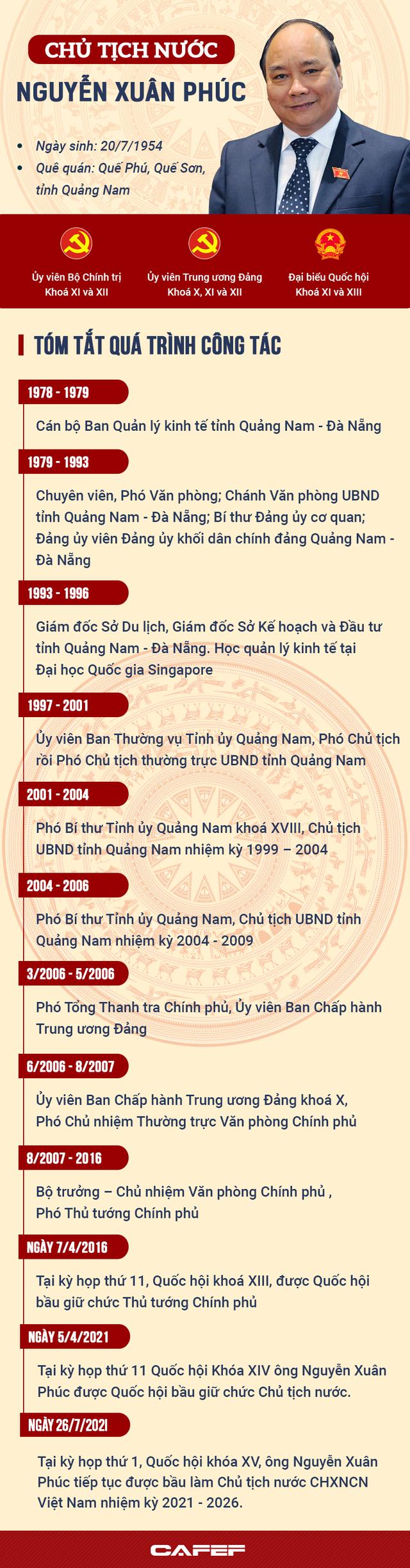 Ông Nguyễn Xuân Phúc đắc cử Chủ tịch nước, tuyên thệ nhậm chức trước Quốc hội - Ảnh 2.