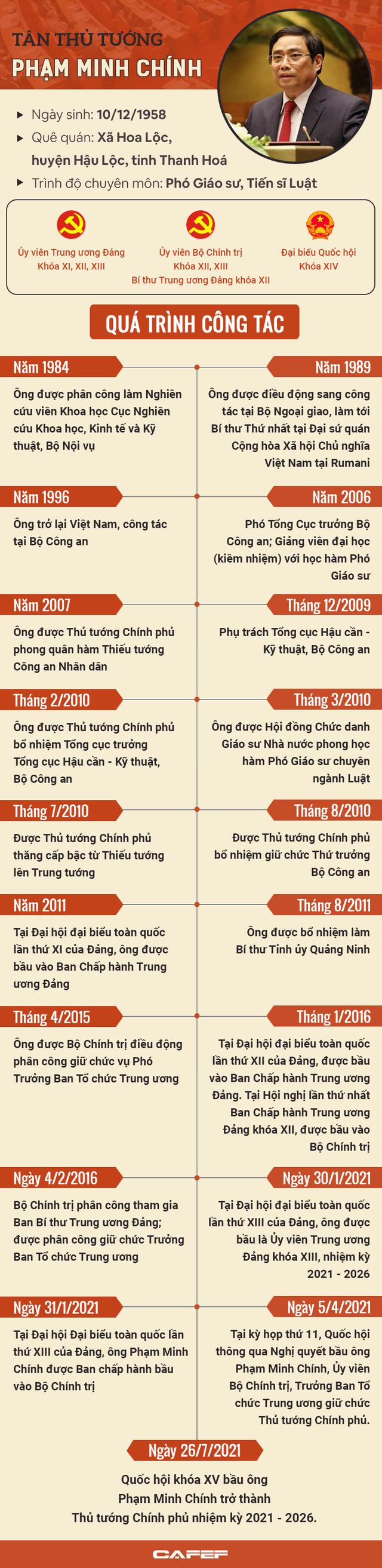 6 trọng tâm của Chính phủ trong phát biểu nhậm chức của Thủ tướng Phạm Minh Chính - Ảnh 4.