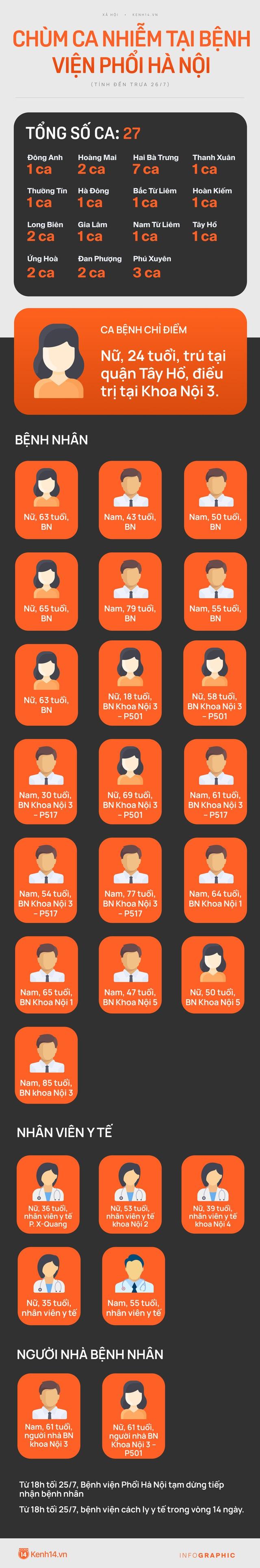 INFOGRAPHIC: 27 ca nhiễm liên quan Bệnh viện Phổi Hà Nội, phong toả toàn bộ bệnh viện - Ảnh 1.