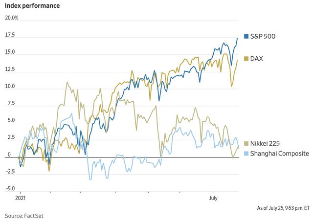Bỏ qua mọi thị trường khác, nhà đầu tư nước ngoài ôm dòng tiền cuồn cuộn đổ vào chứng khoán Mỹ  - Ảnh 2.
