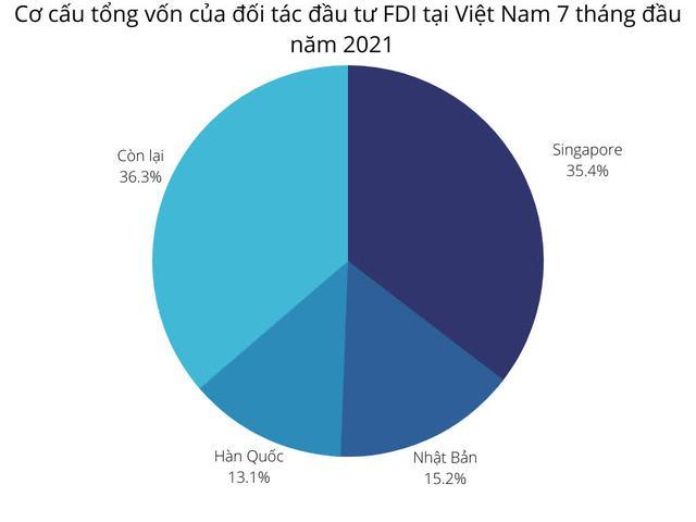 E ngại vì Covid-19, vốn FDI đăng ký 7 tháng giảm mạnh - Ảnh 1.
