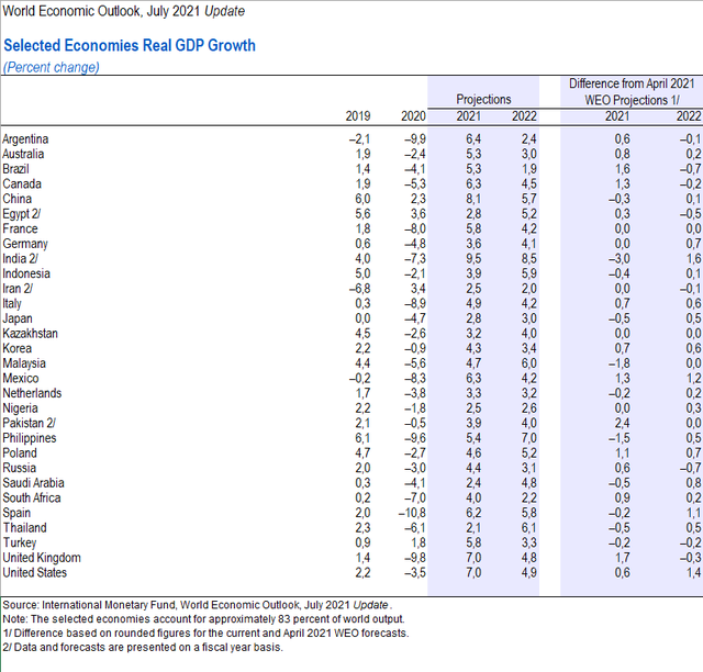 IMF hạ dự báo tăng trưởng của Indonesia, Malaysia, Philippines và Thái Lan, chưa thay đổi dự báo cho Việt Nam - Ảnh 1.