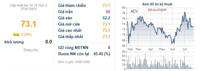Cổ phiếu ACV chỉ được giao dịch vào phiên thứ 6 hàng tuần - Ảnh 1.