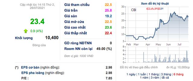 Gang thép Cao Bằng (CBI): Quý 2 lãi 153 tỷ đồng, cao gấp 18 lần cùng kỳ - Ảnh 2.