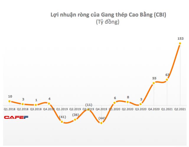 Gang thép Cao Bằng (CBI): Quý 2 lãi 153 tỷ đồng, cao gấp 18 lần cùng kỳ - Ảnh 1.