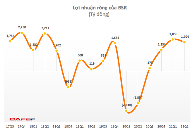 Lọc hóa Dầu Bình Sơn (BSR): Quý 2 lãi 1.710 tỷ đồng trong khi cùng kỳ lỗ lớn - Ảnh 1.