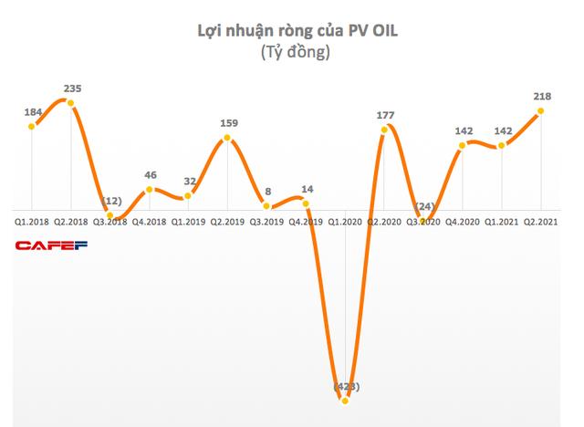 Giá dầu Brent tăng cao, quý 2 PV OIL lãi gần 272 tỷ đồng, tăng 45% so với cùng kỳ - Ảnh 1.