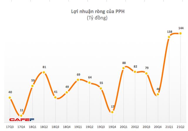 Dệt Phong Phú (PPH): Quý 2 lãi 144 tỷ đồng, tăng 76% so với cùng kỳ - Ảnh 1.