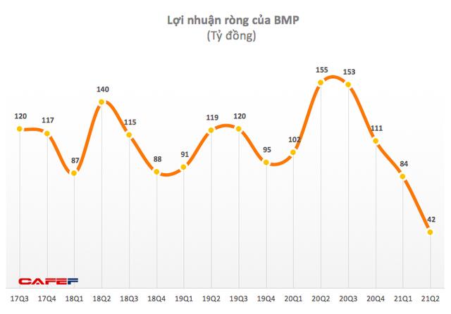 Quý 2, Nhựa Bình Minh (BMP) báo lãi 42 tỷ đồng - thấp nhất trong vòng 10 năm qua - Ảnh 1.