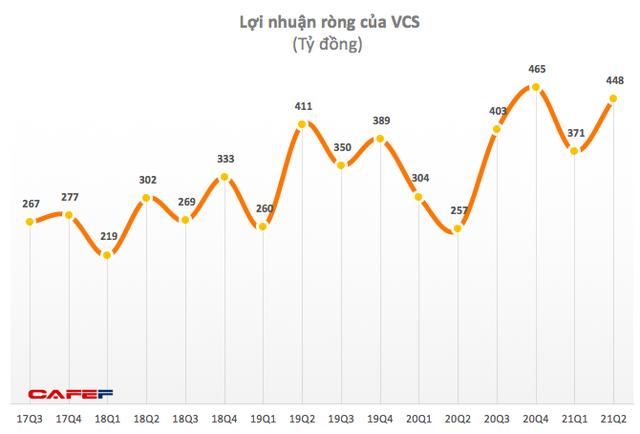 Vicostone: Quý 2 lãi 448 tỷ đồng, tăng 74% so với cùng kỳ 2020 - Ảnh 1.