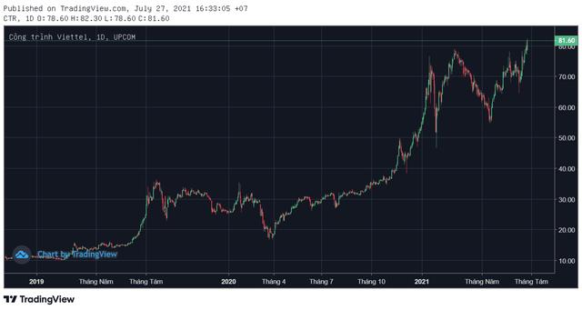 Không chịu nhiều ảnh hưởng bởi dịch Covid-19, bộ đôi cổ phiếu Viettel ngược dòng thị trường bứt phá trong tháng 7 - Ảnh 2.