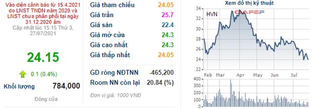 Nhân viên Vietnam Airlines được mua 70 triệu cổ phiếu HVN với giá ưu đãi 10.000 đồng/cổ phiếu, chỉ bằng 41% thị giá hiện tại - Ảnh 1.