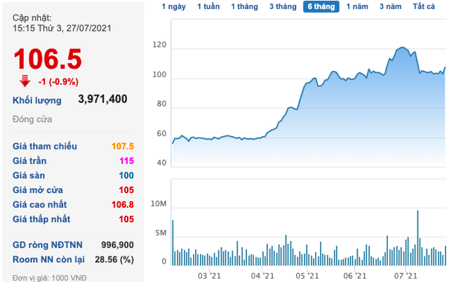 DN BĐS vẫn ồ ạt lấy cổ phiếu đảm bảo cho khoản vay trái phiếu, bất chấp rủi ro thanh toán: Chiếm đến 64% tỷ trọng với giá trị 60.000 tỷ đồng, nổi bật có Novaland - Ảnh 2.
