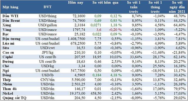 Thị trường ngày 27/7: Giá vàng giảm, đồng đạt đỉnh 6 tuần, cà phê cao nhất 6,5 năm - Ảnh 1.