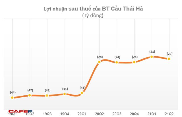 BOT Cầu Thái Hà lỗ tiếp 22 tỷ đồng quý 2 – quý thứ 10 liên tiếp báo lỗ - Ảnh 1.