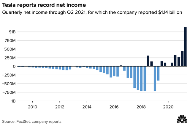 Tesla khiến cả giới phân tích ngỡ ngàng khi báo lãi 8 quý liên tiếp, lợi nhuận tăng gấp 10 lần sau 1 năm - Ảnh 1.