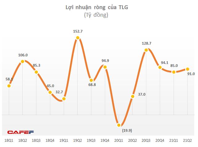 Tái cơ cấu kênh bán hàng, Bút bi Thiên Long báo lãi ròng 6 tháng gấp 10 lần cùng kỳ - Ảnh 1.