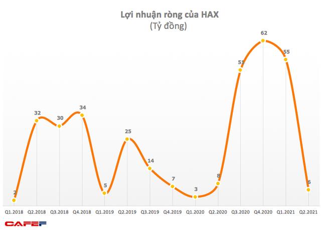 Công ty phân phối Mercedes Haxaco (HAX) lãi 61 tỷ đồng nửa năm, gấp 5 lần cùng kỳ 2020 - Ảnh 1.
