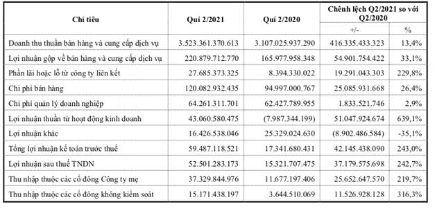 Savico (SVC): Quý 2 lãi 52 tỷ đồng, tăng 243% so với cùng kỳ - Ảnh 2.