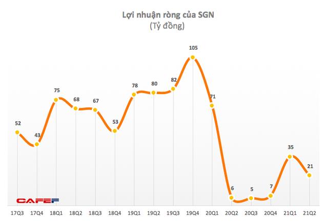 Phục vụ mặt đất Sài Gòn (SGN): Quý 2 lãi 20 tỷ đồng, cao gấp gần 8 lần cùng kỳ 2020 - Ảnh 1.