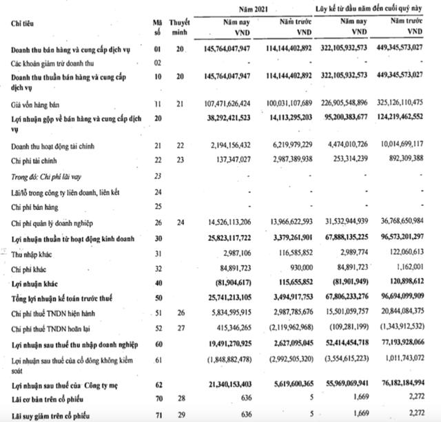 Phục vụ mặt đất Sài Gòn (SGN): Quý 2 lãi 20 tỷ đồng, cao gấp gần 8 lần cùng kỳ 2020 - Ảnh 2.