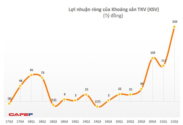 Khoáng sản TKV (KSV): Quý 2 lãi kỷ lục 332 tỷ đồng, cao gấp 15 lần cùng kỳ 2020 - Ảnh 1.