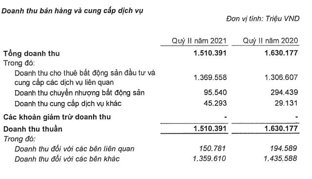 Vincom Retail lãi 1.169 tỷ đồng nửa đầu năm, tăng 40% - Ảnh 1.