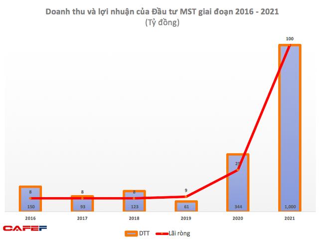 Đầu tư MST: 6 tháng lãi 29 tỷ đồng, tăng mạnh so với cùng kỳ 2020 - Ảnh 3.