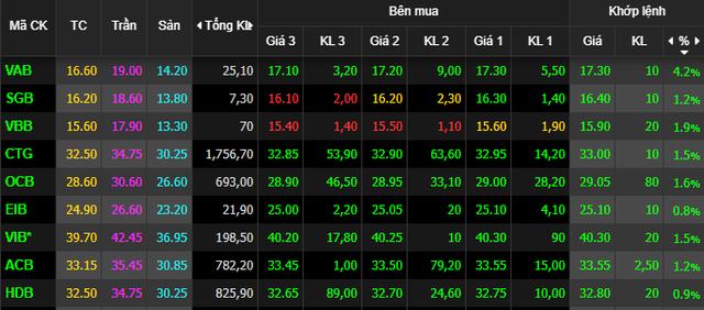 VnIndex tăng nhẹ cuối phiên, nhà đầu tư thờ ơ với thị trường chứng khoán - Ảnh 1.