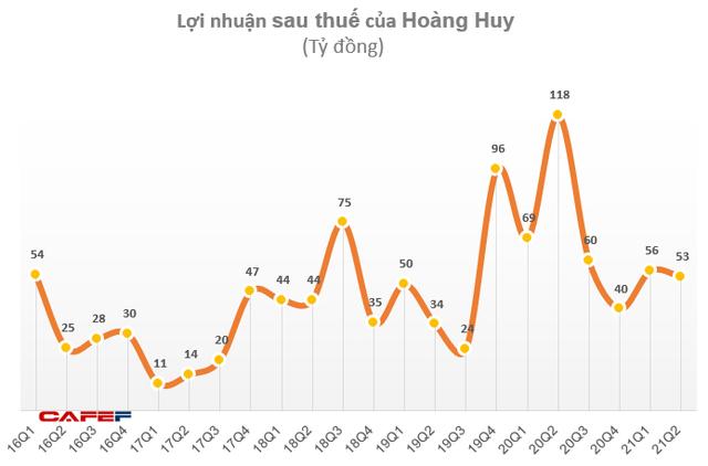 Hoàng Huy (HHS): Lợi nhuận quý 2 giảm hơn nửa do giảm doanh thu tài chính và lợi nhuận từ công ty liên kết - Ảnh 2.