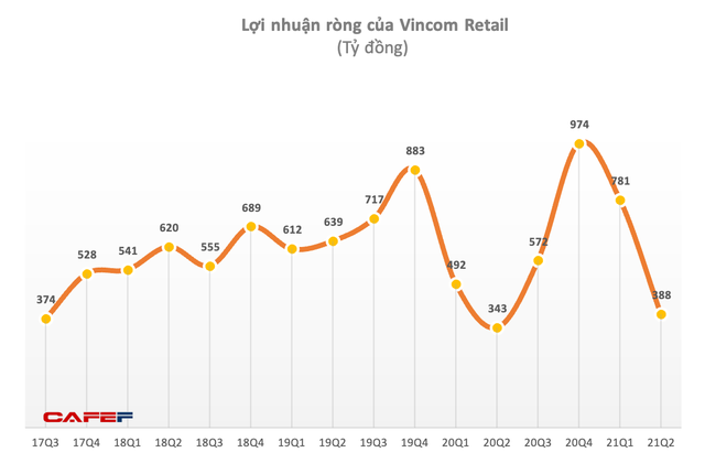 Vincom Retail lãi 1.169 tỷ đồng nửa đầu năm, tăng 40% - Ảnh 2.