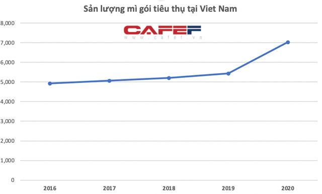 Giãn cách xã hội cả thế giới đổ xô ăn mì, Omachi, Hảo Hảo Gấu Đỏ thu về cả tỷ USD nhờ tiêu thụ của Việt Nam tăng vọt 30% lên 7 tỷ gói năm 2020 - Ảnh 3.