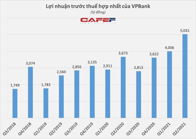 Người nhà Sếp VPBank và công ty liên quan sở hữu lượng lớn cổ phiếu VPB - Ảnh 2.