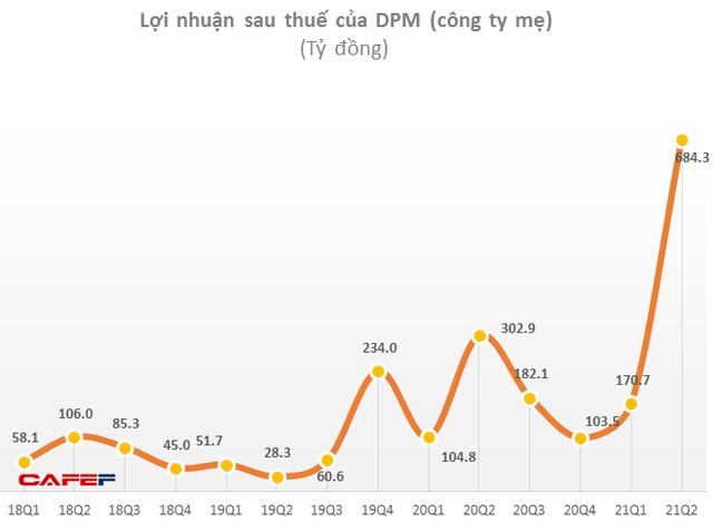 Giá phân bón tăng mạnh, Đạm Phú Mỹ (DPM) báo lãi ròng quý 2 hơn 690 tỷ đồng, 6 tháng vượt 140% kế hoạch lợi nhuận năm - Ảnh 1.