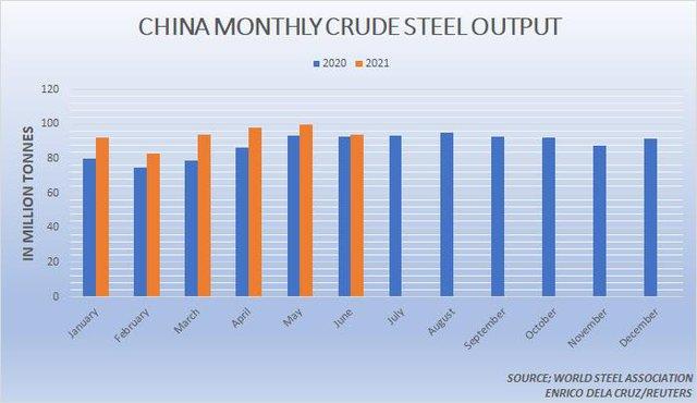Giá thép lên xuống theo những động thái của Trung Quốc - Ảnh 1.