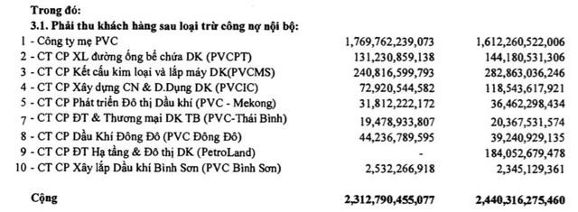 Tổng Xây lắp Dầu khí (PVX) lỗ tiếp 46 tỷ đồng, lỗ luỹ kế chính thức vượt vốn điều lệ - Ảnh 2.