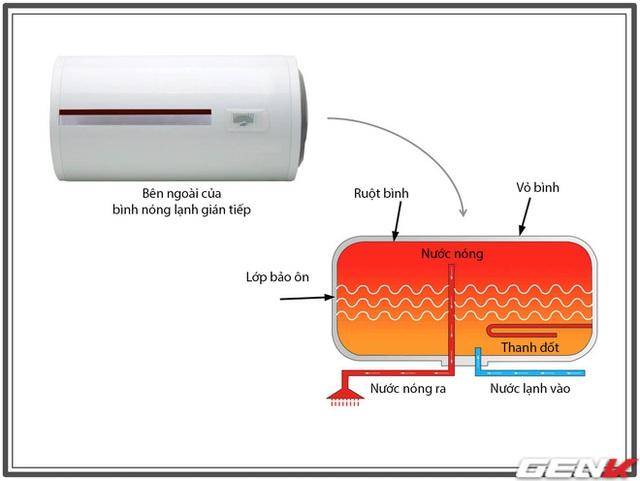 Định kỳ vệ sinh bình nóng lạnh: Thực sự cần thiết hay chiêu trò của thợ điện nước để moi tiền gia chủ? - Ảnh 12.