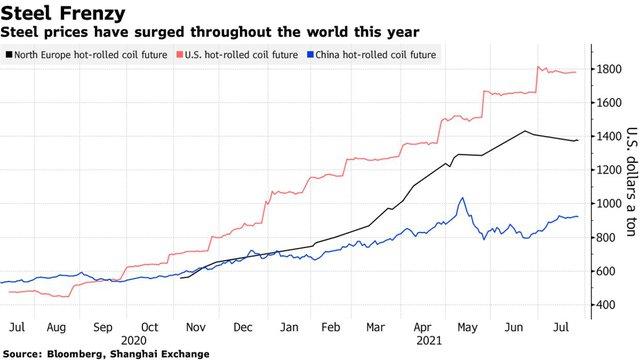 Giá thép lên xuống theo những động thái của Trung Quốc - Ảnh 2.