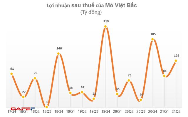 Mỏ Việt Bắc (MVB) báo lãi sau thuế nửa đầu năm 2021 đạt 211 tỷ đồng, gần gấp đôi cùng kỳ 2020 - Ảnh 2.