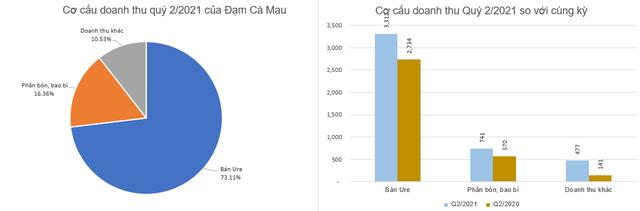 Đạm Cà Mau (DCM) lãi 430 tỷ đồng trong 6 tháng, vượt 117% chỉ tiêu lợi nhuận cả năm - Ảnh 2.
