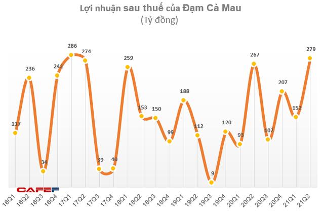 Đạm Cà Mau (DCM) lãi 430 tỷ đồng trong 6 tháng, vượt 117% chỉ tiêu lợi nhuận cả năm - Ảnh 3.